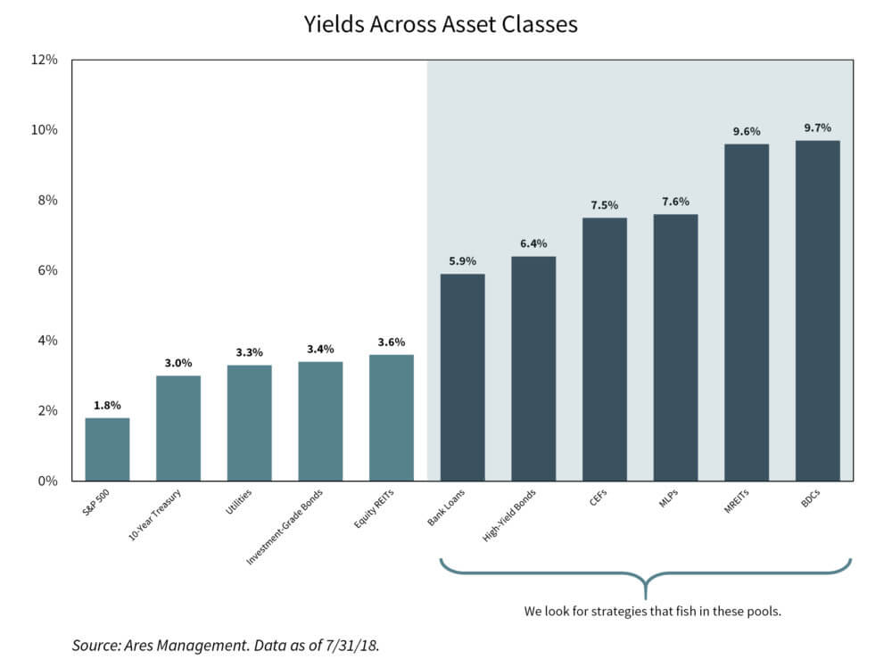Yield across asset classes