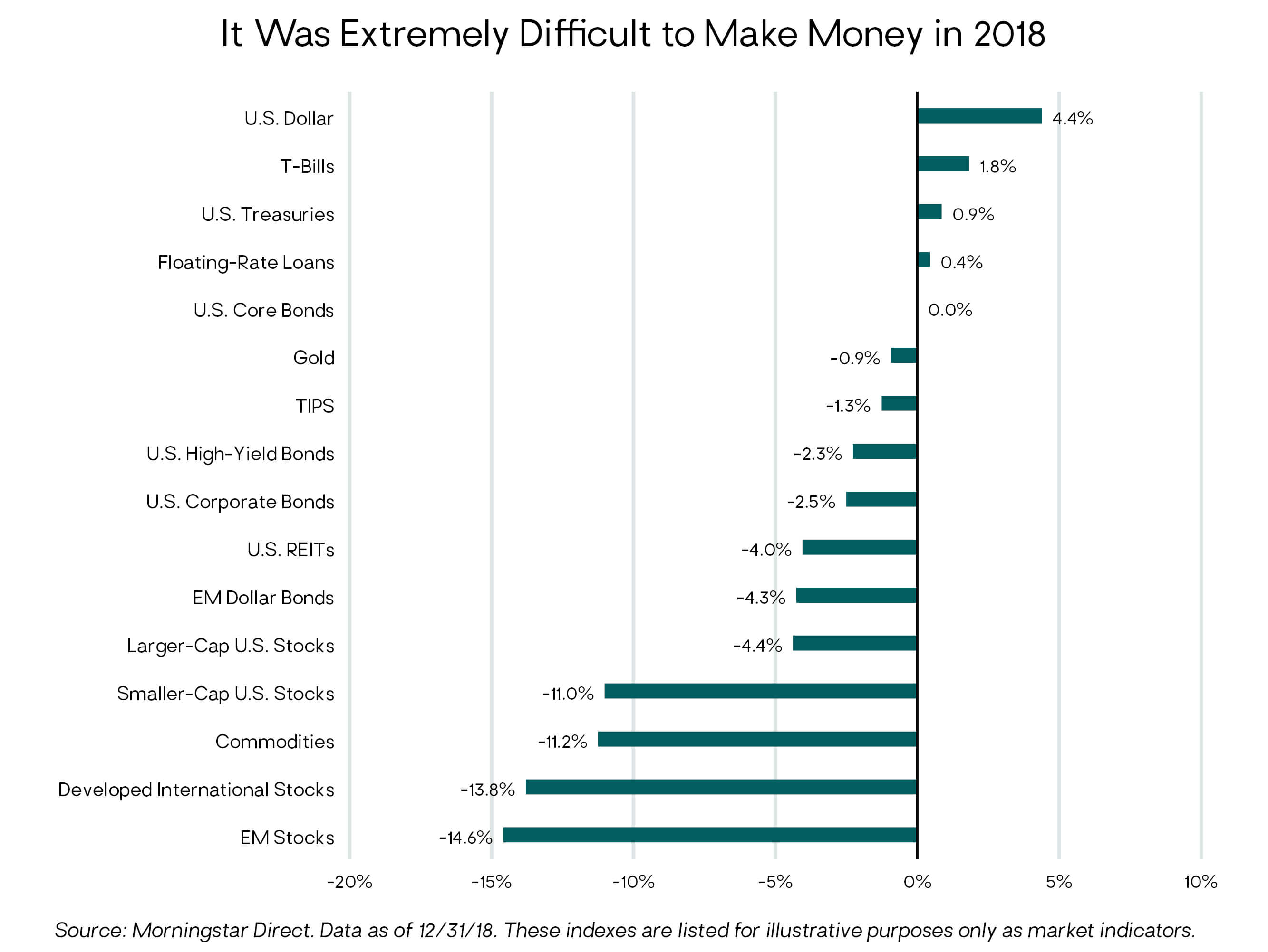 Commentary from Our CIO—2018 Review & Outlook - Litman