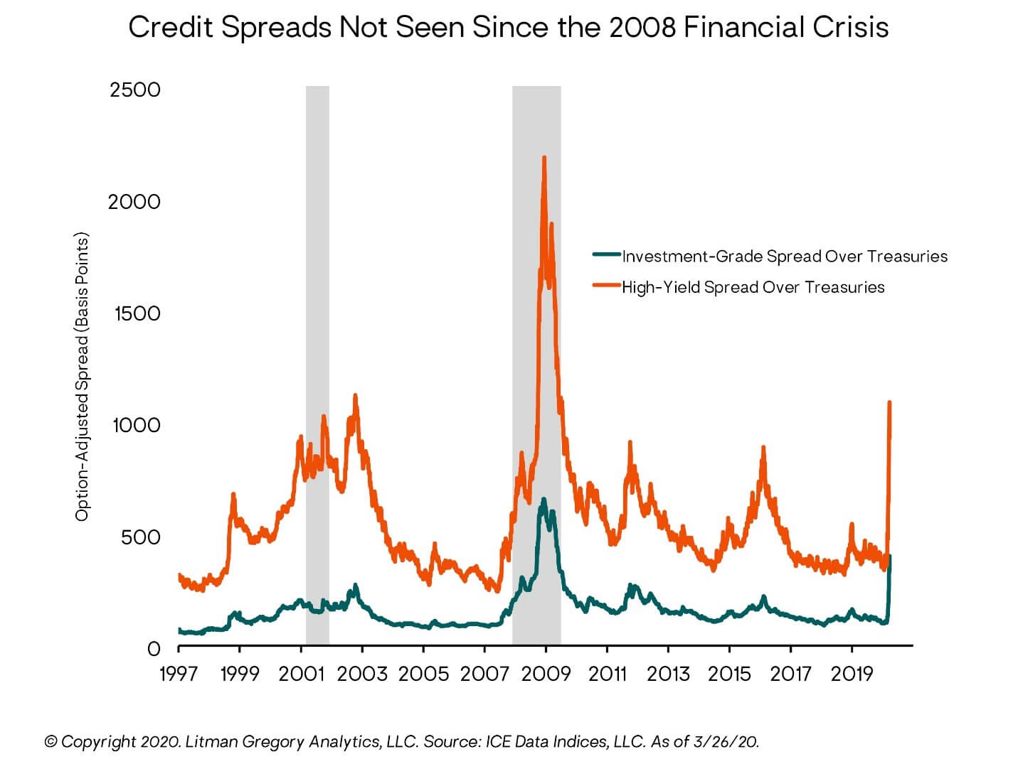 Credit Spreads Not Seen Since 2008 Financial Crisis