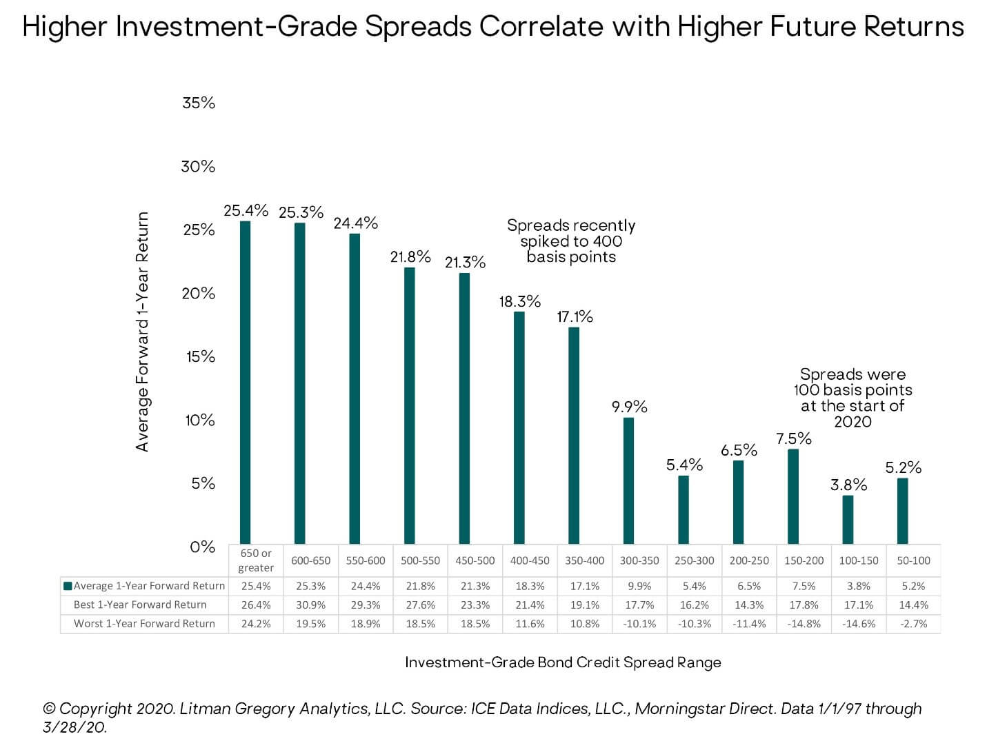 Higher Investment-Grade Spreads