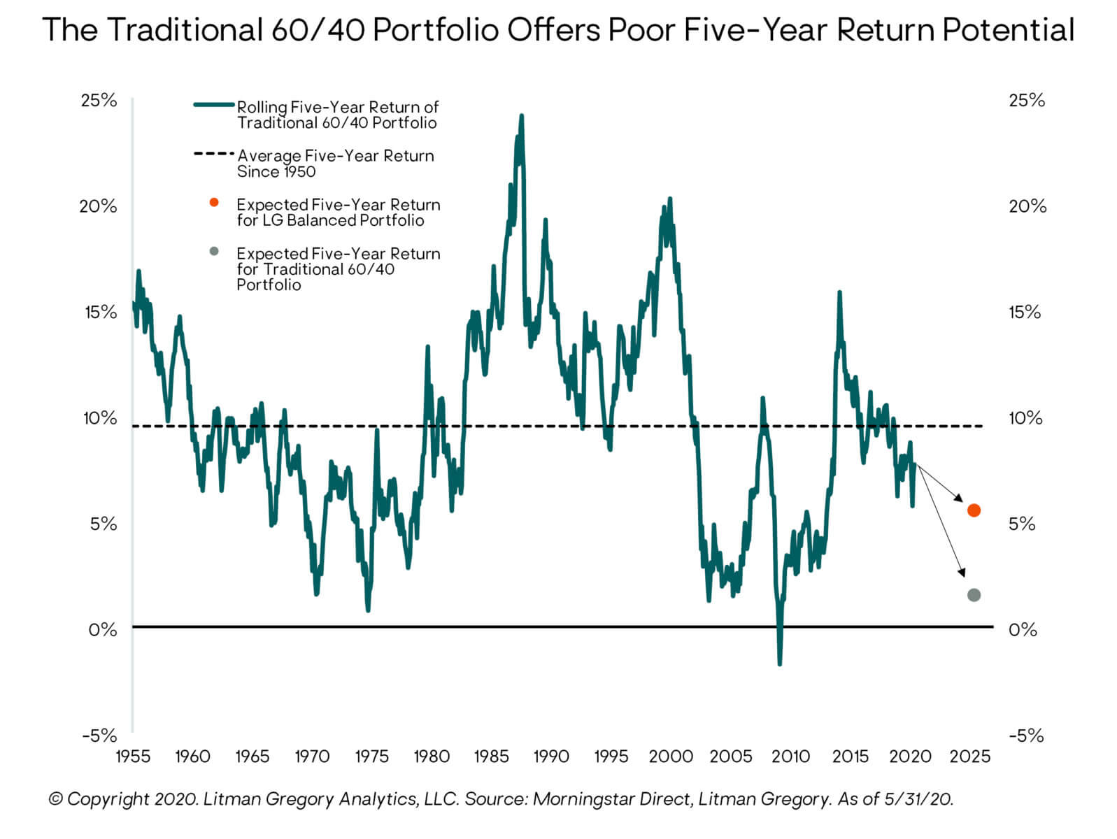 Traditional 60/40 Portfolio Offers Poor Five Year Return Potential