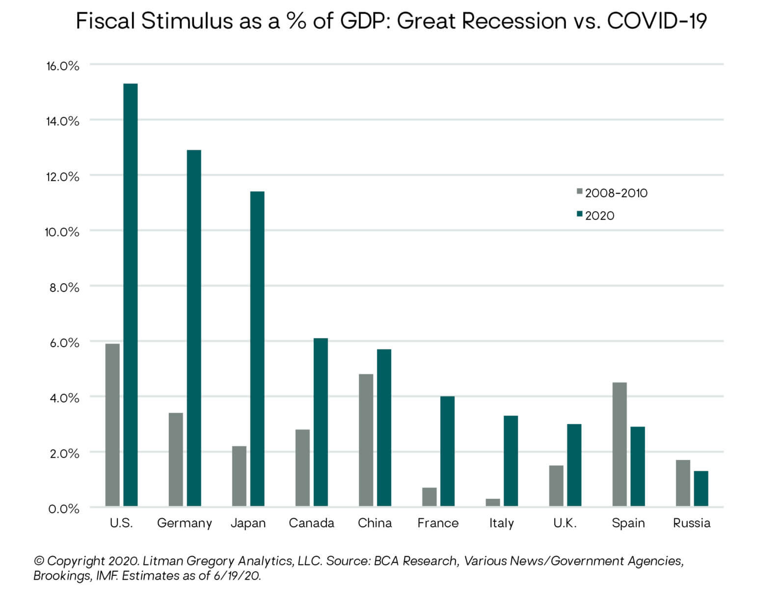 Fiscal Stimulus as Percent of GDP