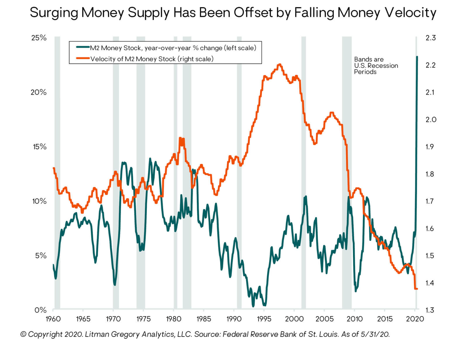 Surging Money Supply Has Been Offset
