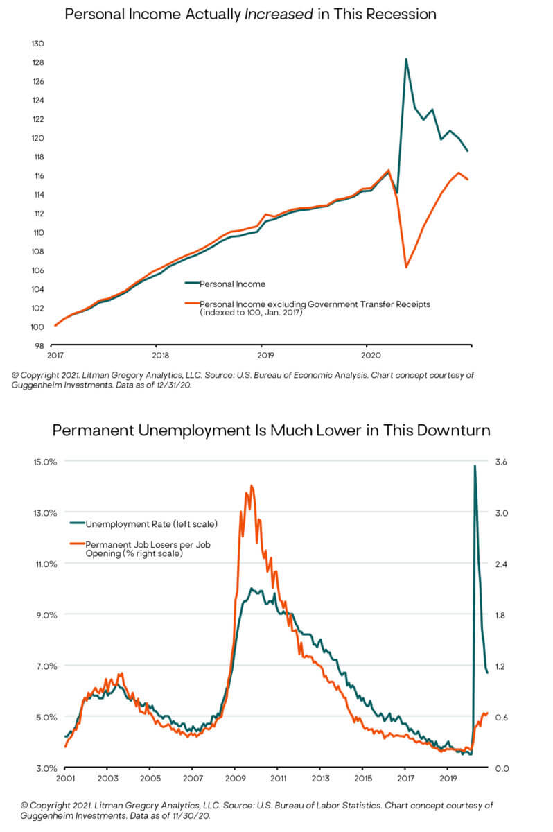 Personal Income Increased and Permanent Unemployment is Lower