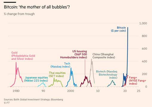 Bitcoin: the mother of all bubbles?