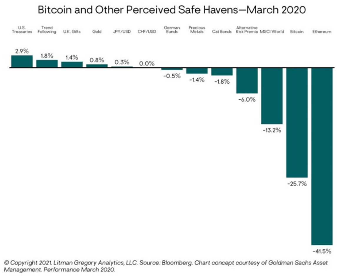 Bitcoin and other perceived safe havens in 2020